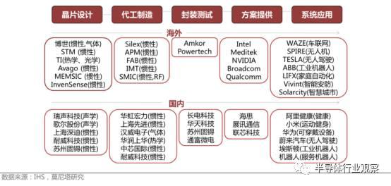 集成电路产业链图