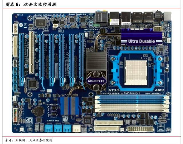 信号发射器、天线、电池等组成。其中图像处理芯片属于数字芯片、射频信号发射器则为模拟芯片、天线则为无源器件。将这些器件集中封装在一个SiP之内,可以完美地解决性能和小型化的要求。  SiP在计算机领域的应用主要来自于将处理器和存储器集成在一起。以GPU举例,通常包括图形计算芯片和SDRAM。而两者的封装方式并不相同。图形计算方面都采用标准的塑封焊球阵列多芯片组件方式封装,而这种方式对于SDRAM并不适合。因此需要将两种类型的芯片分别封装之后,再以SiP的形式封装在一起。  SiP在其他消费类电子中也有很多应