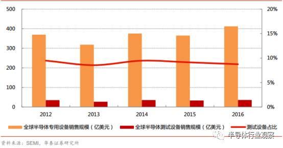 亟待崛起的中国集成电路测试设备