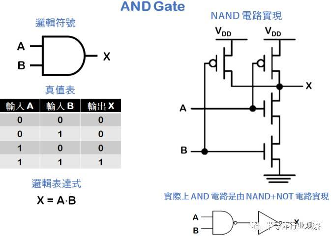 右边的电路图为nand 电路原理,其中包含四个晶体管.