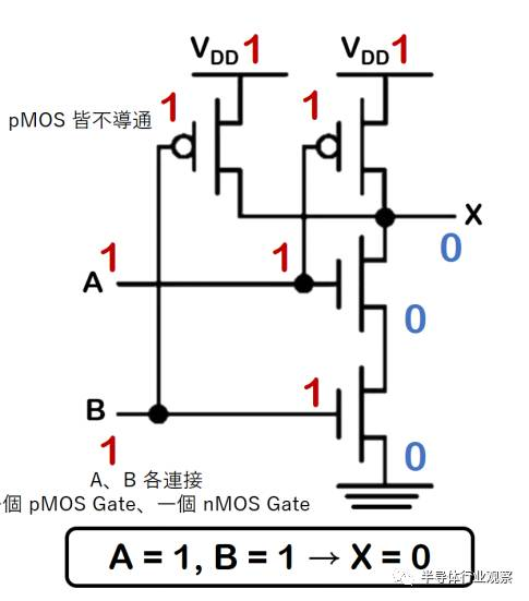 a,b 各连接了一个 pmos gate,一个nmos gate.