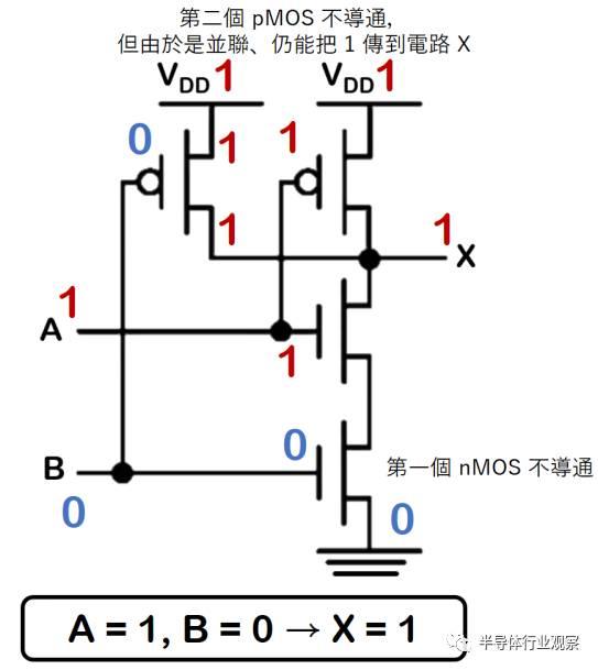 同理,a 连接的 pmos gate 不会导通,nmos 继续导通将0 传给电路x