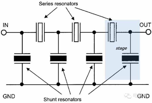 接触,这种结构在受到压力时相对脆弱,而且跟membrane type类似,散热问题同样需要关注。 BAW filter种类 BAW filter可以把多个resonator按一定拓扑结构连接。BAW filter有多种类型,包括ladder type filter,lattice type filter,stacked crystal filter和coupled resonator filter。 这里只简单介绍ladder type和lattice type。 Ladder type(SAW最后也提过