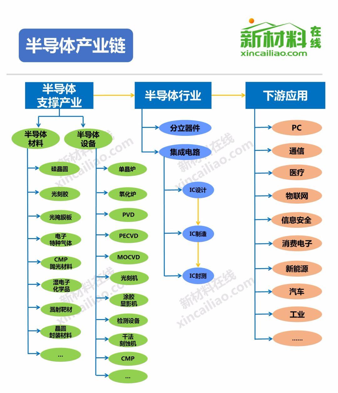 数据来源:2017年中国集成电路产业现状分析 那么,半导体 制造 的关键