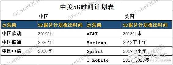 中国投入千亿美金加强5G建设抢占发展先机