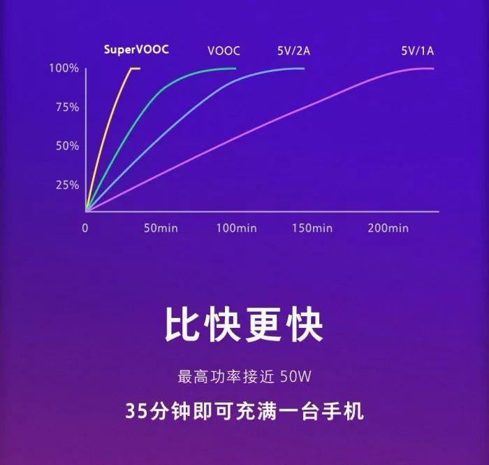 OPPO采用Super VOOC闪充技术,重新定义快充