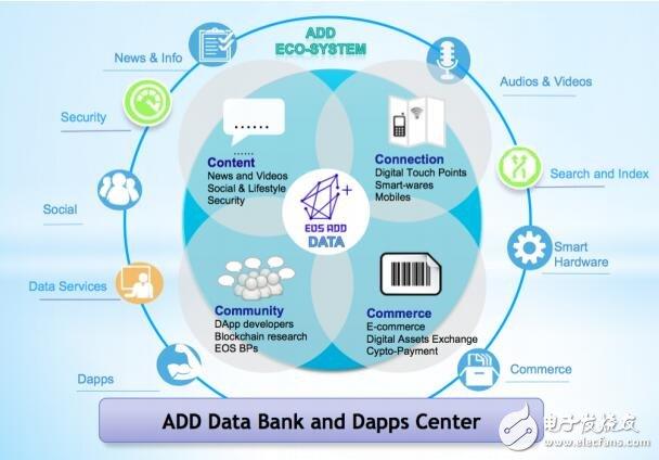 什么是ADD计划,ADD又有哪些应用?