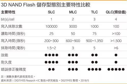 长江存储赶超将为NAND Flash市场带来新变量