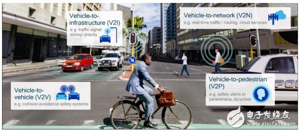 高通装载5G技术,迈入汽车产业迎来新机遇
