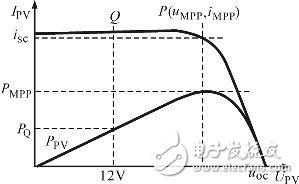 图2 太阳能板的典型输出特性曲线