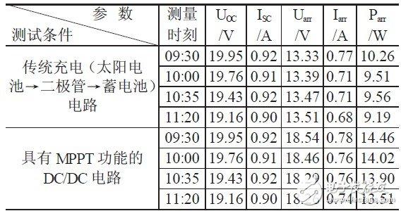 表1 传统充电电路与MPPT 充电电路的实验结果