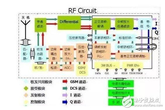 手机射频模块驱动程序 浅谈手机射频芯片的作用