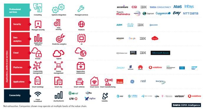 全球移动趋势洞察:工业互联是IoT最大驱动 5G让无人驾驶大规模商用