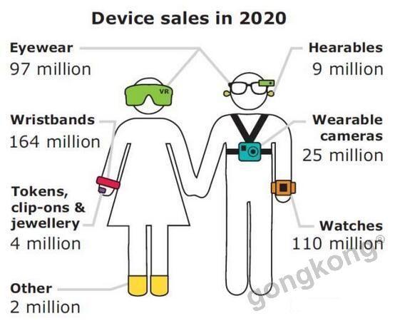 传感器和可穿戴设备,谁在和谁较劲?