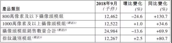 丘钛科技:9月指纹识别模组同比增长80.7%至1226.7万件