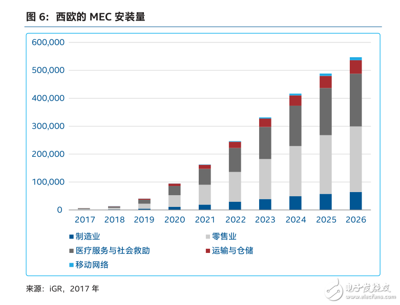 5G网络和MEC技术在垂直应用中的作用