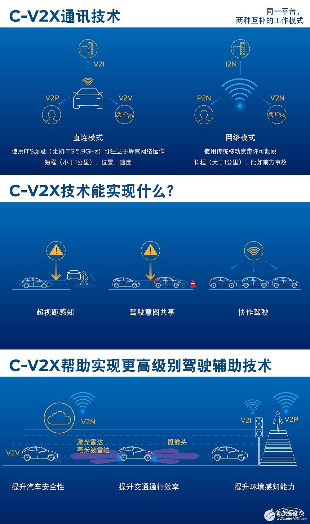 C-V2X技术在国内开放道路首次公开测试