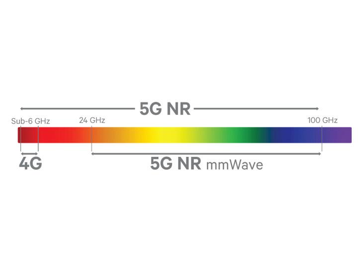 攻克5G关键技术 小米5G手机明年第一季度上市