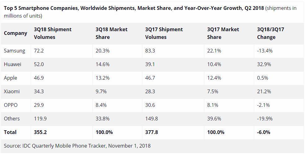 全球智能手机市场报告,华为表现抢眼