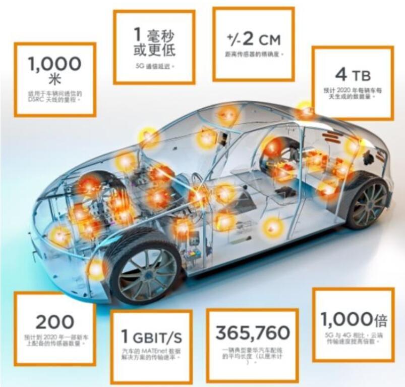 全球传感器和连接器巨头TE:自动驾驶传感技术如何演进