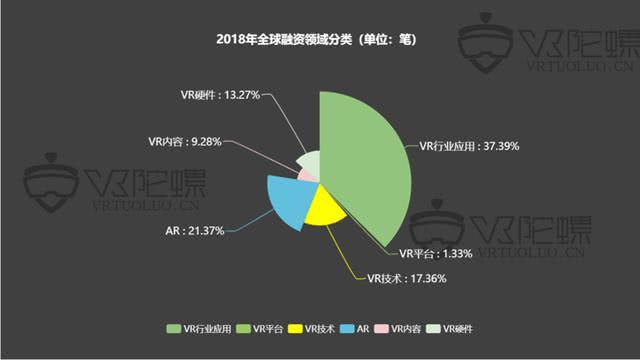 2018年VR/AR融资报告:全年融资案例骤降,AR锋芒初露