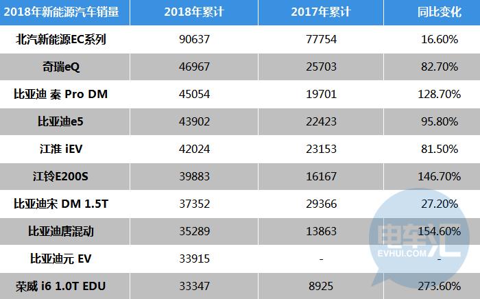 2018年新能源汽车销量超100万辆,比亚迪&北汽新能源瓜分40%