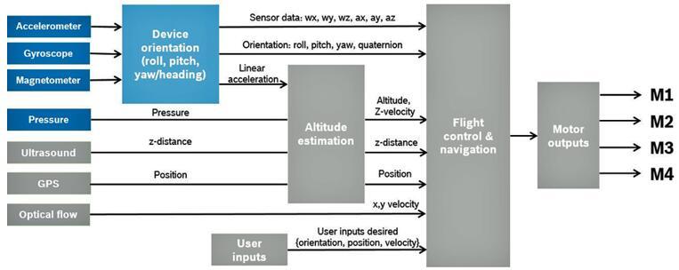 """高性能MEMS传感器 铸造无人机强""""心"""""""