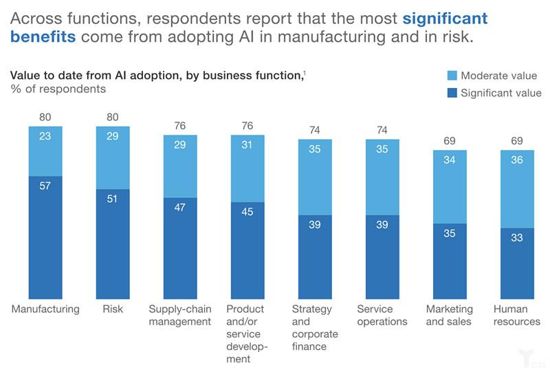 """麦肯锡发布调研 揭开""""那些引入人工智能的企业都怎么了 """""""