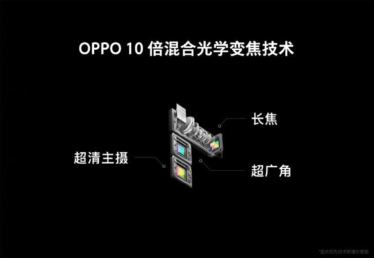 华为OPPO纷纷公布手机摄影新技术 手机拍照要变天?