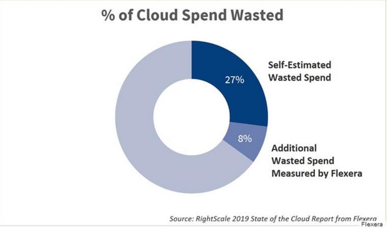 为什么35%的云计算支出被浪费?