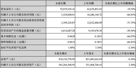 光库科技2019年一季度营收7492万元 净利润下滑66%