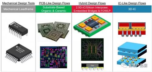 堆叠芯片封装设计不成熟,集成电路行业又将如何发展?