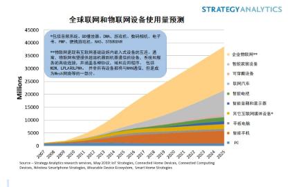 物联网和联网设备达到220亿台,如何产生收益?