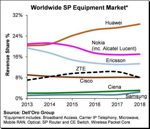中美贸易关系下,了解一下我国通信设备制造业现状