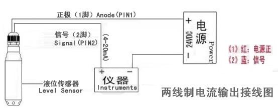 超声波液位传感器和投入式液位传器哪个比较精准