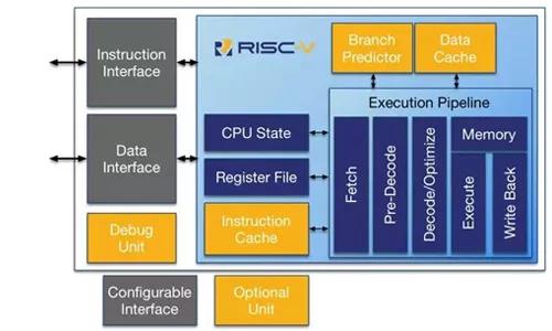 国外芯片技术交流-ARM 与 RISC-V 有何区别?未来之争将何去何从?risc-v单片机中文社区(2)