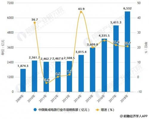中国芯片市场的桎梏与机遇
