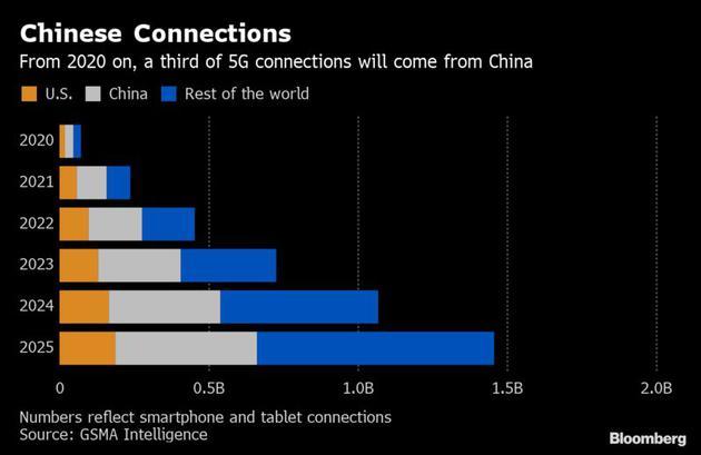 在5G技术竞争中,中国已领先美国