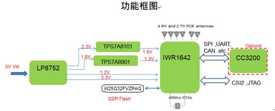 大联大世平集团推出基于TI产品的77G毫米波感测模块之人员计数解决方案
