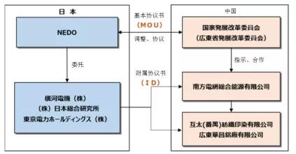 日本开始验证100°C以下废热蓄热系统