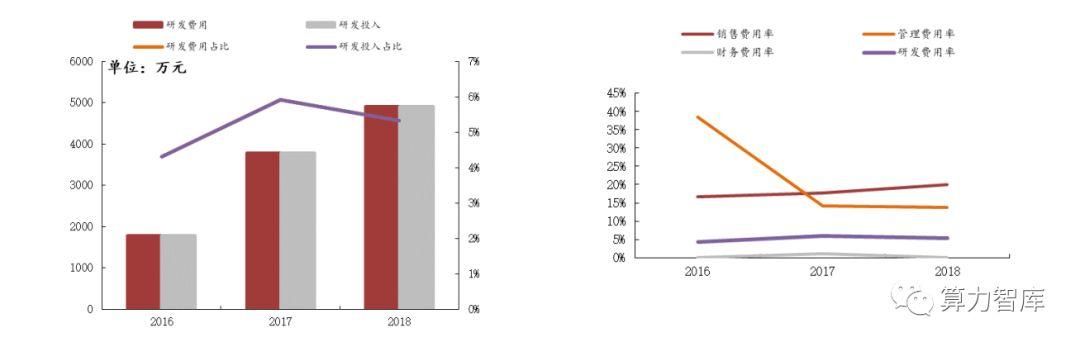 涨幅近242%,除了心脉医疗,科创板还有哪些医疗行业好标的?