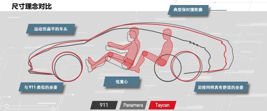 电动车赛道上,为何保时捷要用Taycan硬杠特斯拉?