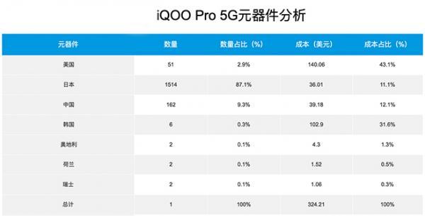 E拆解:5G手机比4G贵在哪里?拆解iQOO Pro 5G告诉你