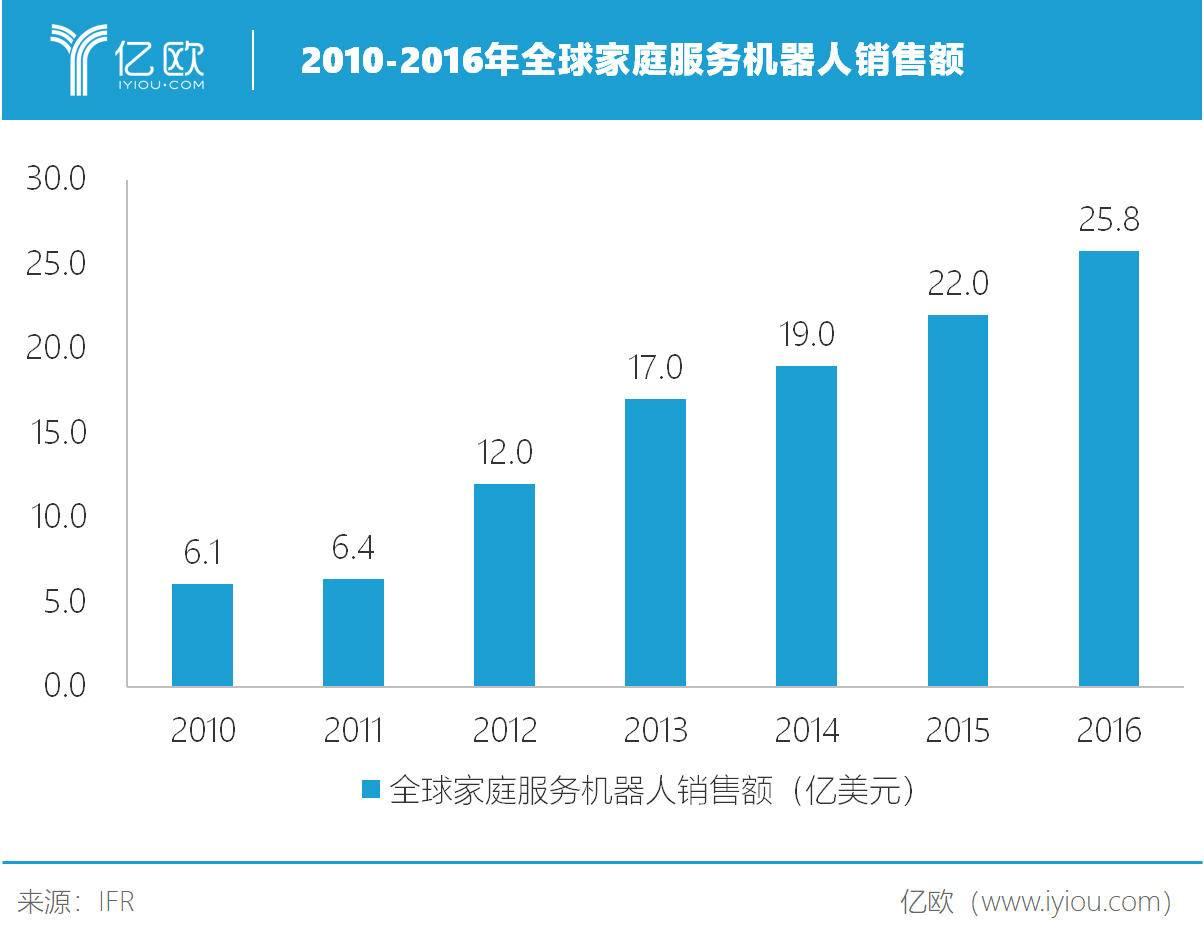 2010-2016年全球家庭服务机器人销售额