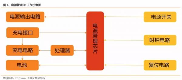 Ai芯天下丨趋势丨电源管理芯片,在洪流中抓紧绳索向上爬
