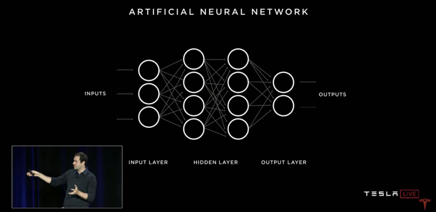 特斯拉神经网络架构模型丨特斯拉