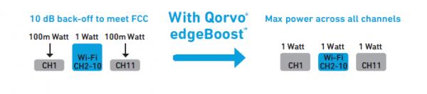 Qorvo?推出行业首款带BAW滤波器的Wi-Fi 6 iFEM,以实现整个住宅的网络覆盖
