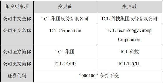 """TCL集团""变更为""TCL科技"",主攻半导体显示技术及材料业务"