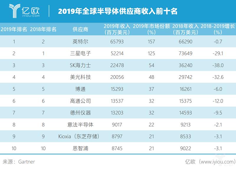 2019年全球半导体供应商收入前十.png