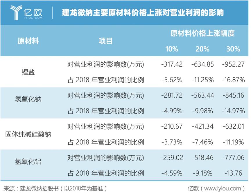 建龙微纳原材料价格上涨对营业利润的影响